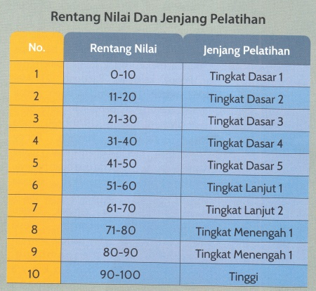 Tabel UKG